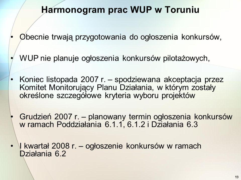 19 Harmonogram prac WUP w Toruniu Obecnie trwają przygotowania do ogłoszenia konkursów, WUP nie planuje ogłoszenia konkursów pilotażowych, Koniec list
