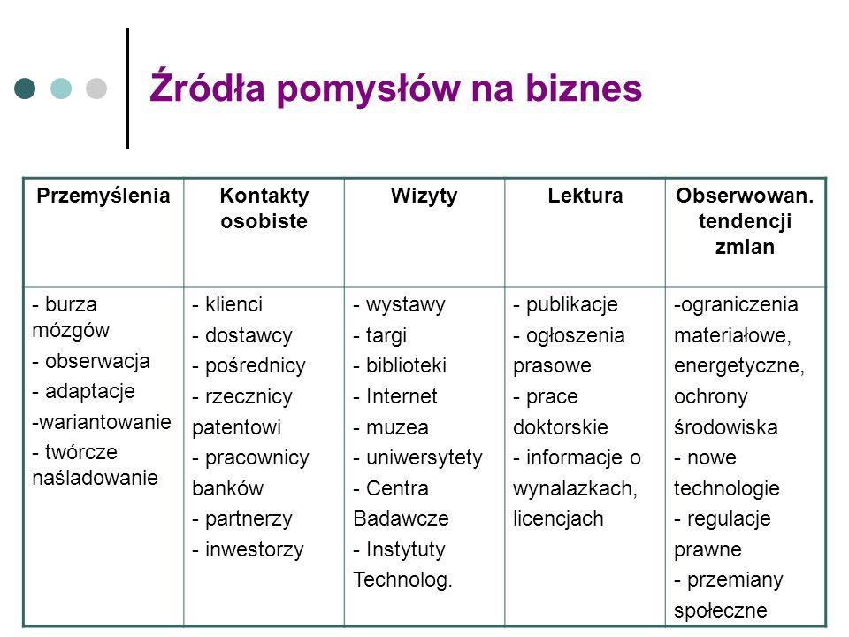 Źródła pomysłów na biznes PrzemyśleniaKontakty osobiste WizytyLekturaObserwowan.