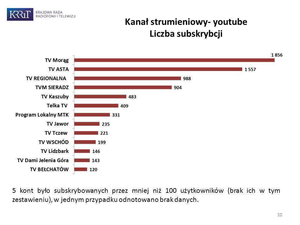 10 Kanał strumieniowy- youtube Liczba subskrybcji 5 kont było subskrybowanych przez mniej niż 100 użytkowników (brak ich w tym zestawieniu), w jednym przypadku odnotowano brak danych.