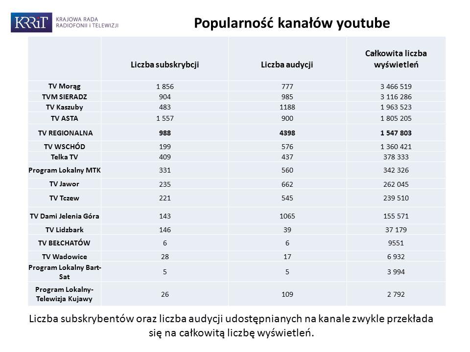 11 Popularność kanałów youtube Liczba subskrybentów oraz liczba audycji udostępnianych na kanale zwykle przekłada się na całkowitą liczbę wyświetleń.