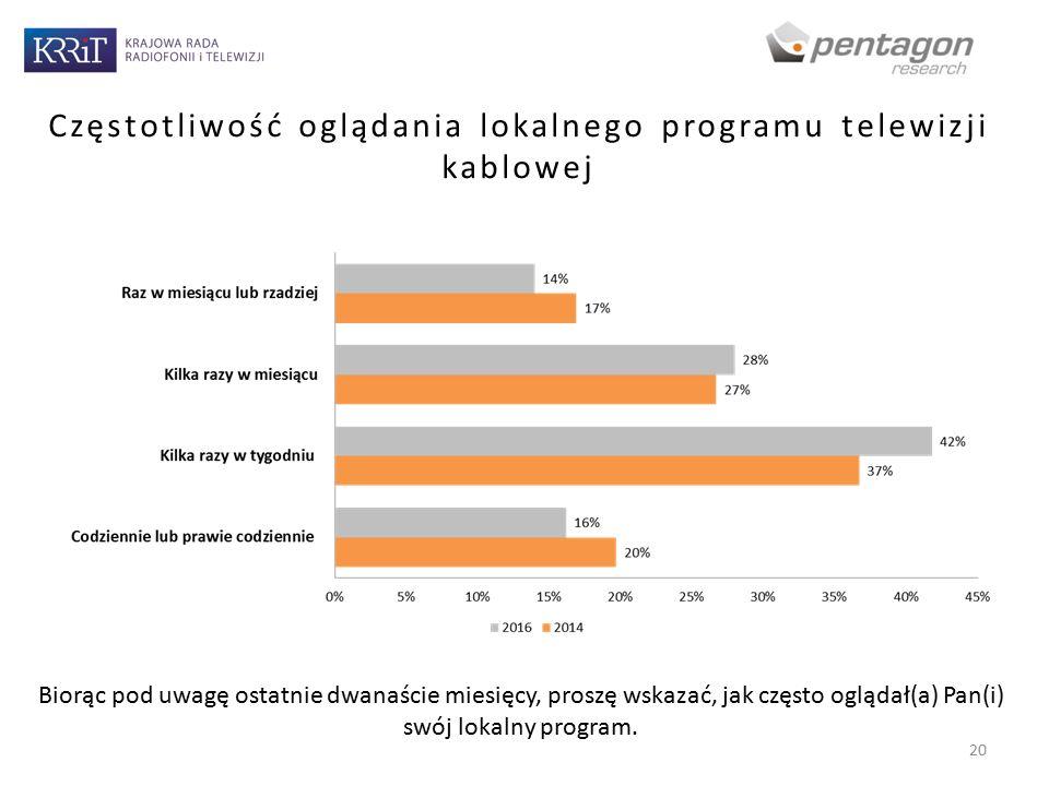 Częstotliwość oglądania lokalnego programu telewizji kablowej 20 Biorąc pod uwagę ostatnie dwanaście miesięcy, proszę wskazać, jak często oglądał(a) Pan(i) swój lokalny program.