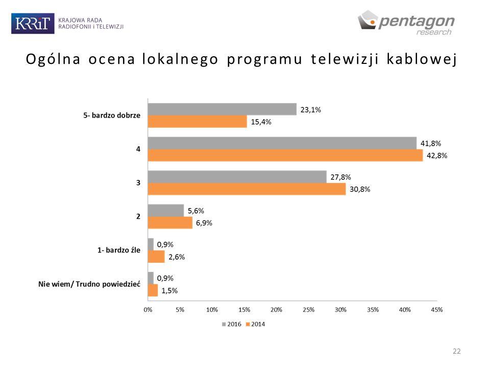 Ogólna ocena lokalnego programu telewizji kablowej 22