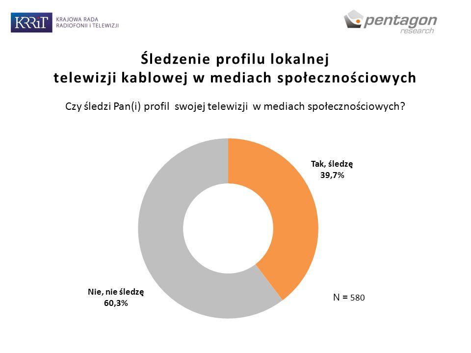 Śledzenie profilu lokalnej telewizji kablowej w mediach społecznościowych Czy śledzi Pan(i) profil swojej telewizji w mediach społecznościowych? 24 N