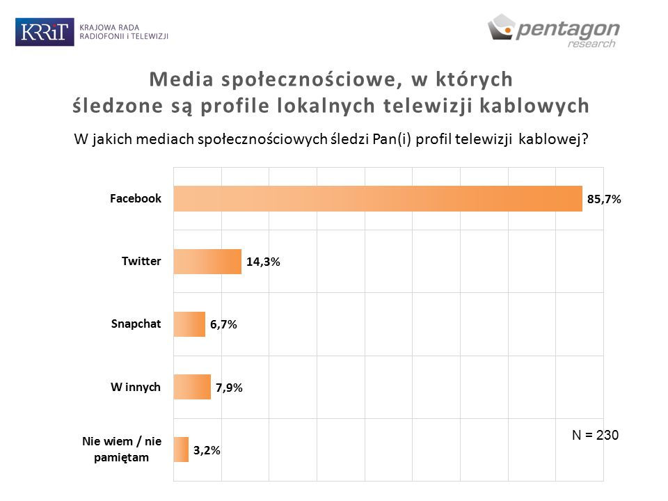 Media społecznościowe, w których śledzone są profile lokalnych telewizji kablowych W jakich mediach społecznościowych śledzi Pan(i) profil telewizji kablowej.
