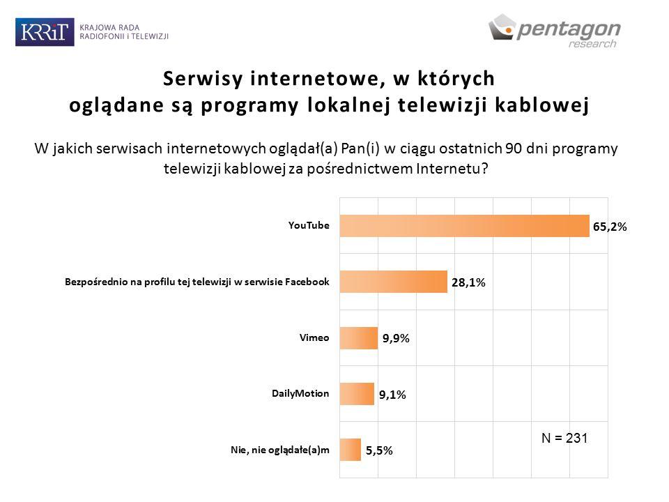 Serwisy internetowe, w których oglądane są programy lokalnej telewizji kablowej W jakich serwisach internetowych oglądał(a) Pan(i) w ciągu ostatnich 90 dni programy telewizji kablowej za pośrednictwem Internetu.