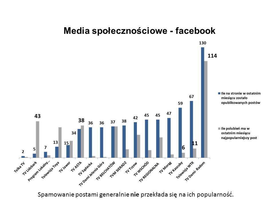 7 Media społecznościowe - facebook Spamowanie postami generalnie nie przekłada się na ich popularność.