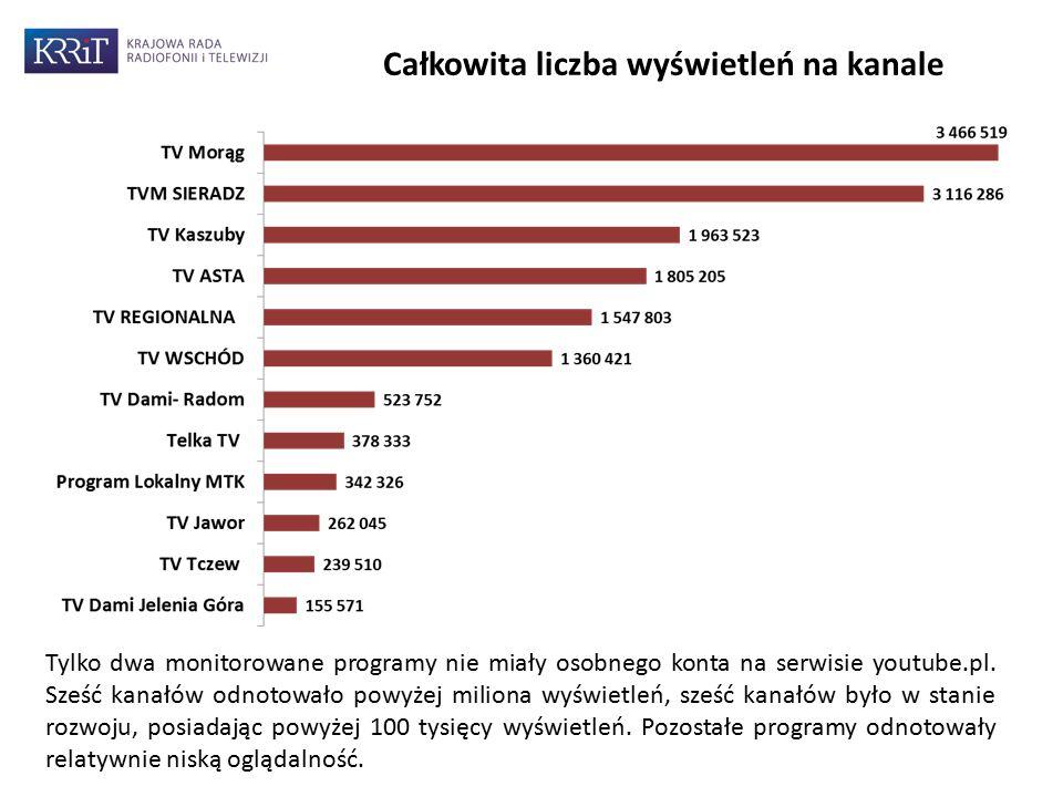 8 Tylko dwa monitorowane programy nie miały osobnego konta na serwisie youtube.pl. Sześć kanałów odnotowało powyżej miliona wyświetleń, sześć kanałów