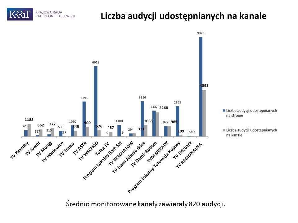 9 Liczba audycji udostępnianych na kanale Średnio monitorowane kanały zawierały 820 audycji.