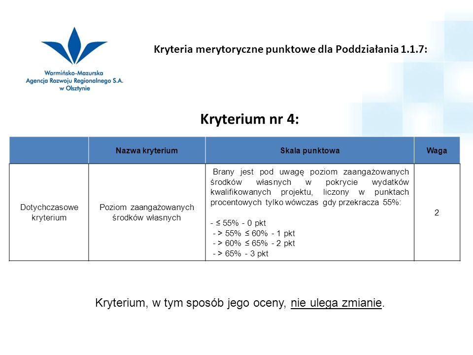 Kryterium nr 4: Nazwa kryteriumSkala punktowaWaga Dotychczasowe kryterium Poziom zaangażowanych środków własnych Brany jest pod uwagę poziom zaangażowanych środków własnych w pokrycie wydatków kwalifikowanych projektu, liczony w punktach procentowych tylko wówczas gdy przekracza 55%: - ≤ 55% - 0 pkt - > 55% ≤ 60% - 1 pkt - > 60% ≤ 65% - 2 pkt - > 65% - 3 pkt 2 Kryterium, w tym sposób jego oceny, nie ulega zmianie.