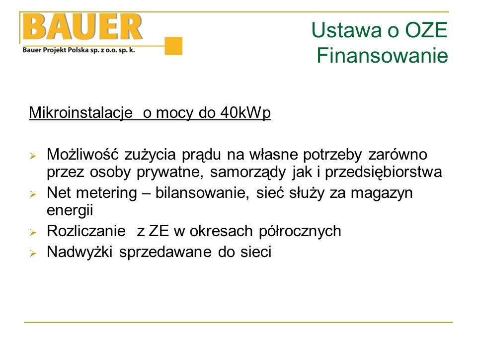 Regionalny Program Operacyjny Województwa Mazowieckiego na lata 2014-2020  Działanie 4.1 Odnawialne źródła energii (OZE)  Budowa mikroinstalacji w budynkach prywatnych na obszarze danej gminy lub grupy gmin.