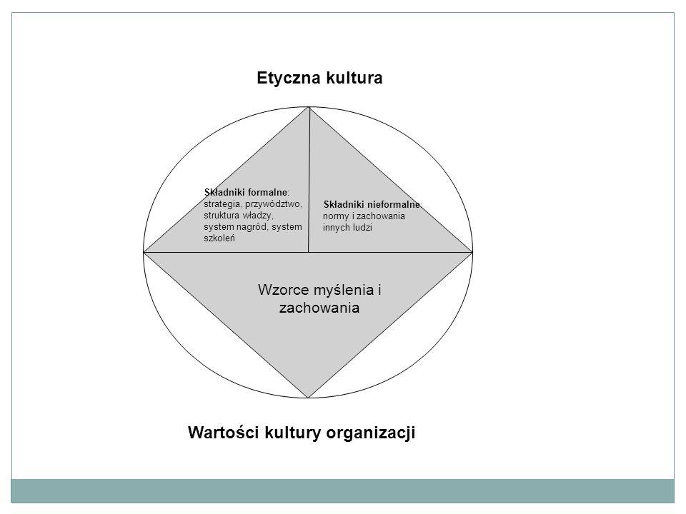 Etyczna kultura Składniki formalne: strategia, przywództwo, struktura władzy, system nagród, system szkoleń Składniki nieformalne: normy i zachowania