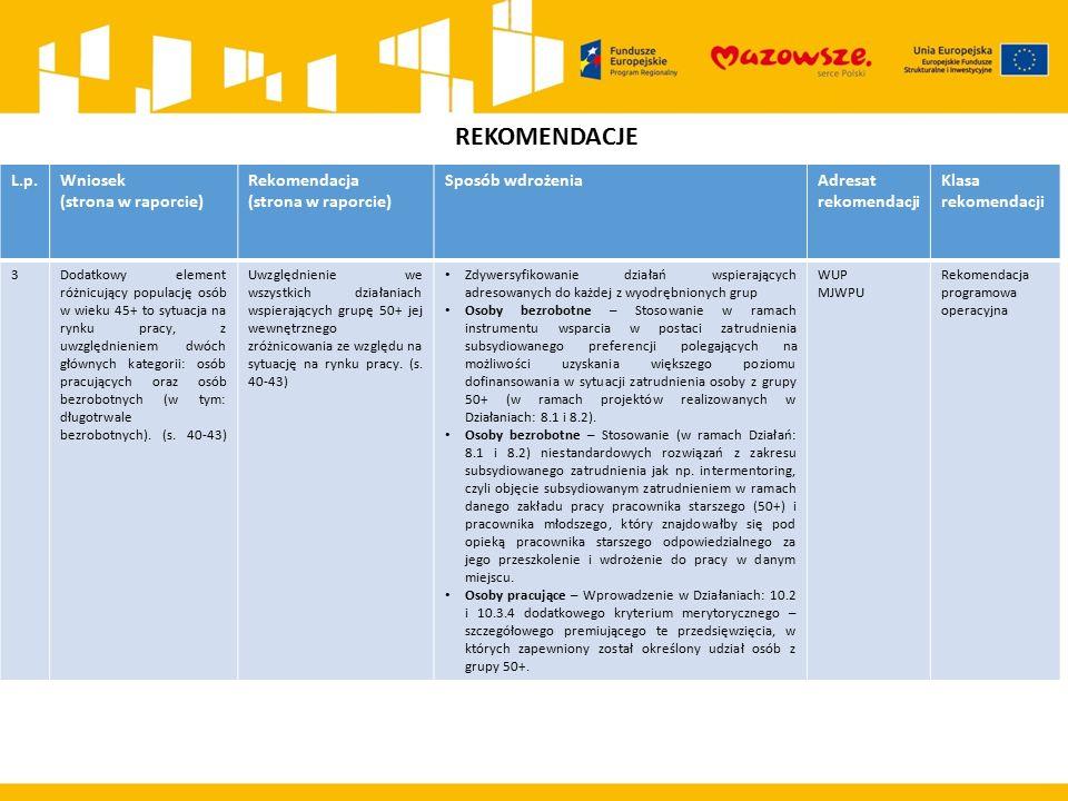 REKOMENDACJE L.p.Wniosek (strona w raporcie) Rekomendacja (strona w raporcie) Sposób wdrożeniaAdresat rekomendacji Klasa rekomendacji 3Dodatkowy element różnicujący populację osób w wieku 45+ to sytuacja na rynku pracy, z uwzględnieniem dwóch głównych kategorii: osób pracujących oraz osób bezrobotnych (w tym: długotrwale bezrobotnych).