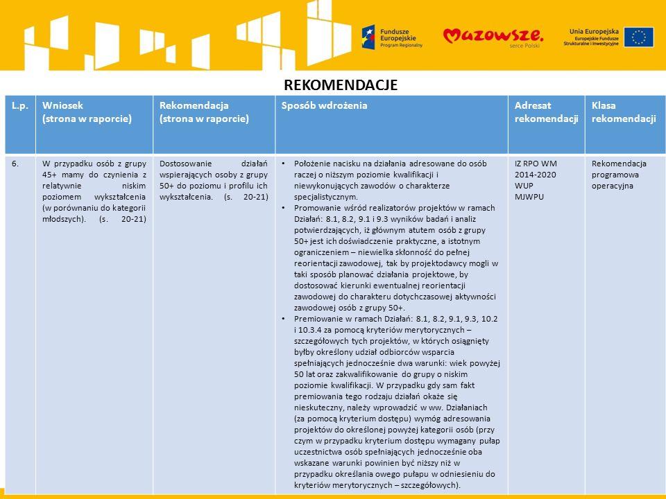 REKOMENDACJE L.p.Wniosek (strona w raporcie) Rekomendacja (strona w raporcie) Sposób wdrożeniaAdresat rekomendacji Klasa rekomendacji 6.W przypadku osób z grupy 45+ mamy do czynienia z relatywnie niskim poziomem wykształcenia (w porównaniu do kategorii młodszych).