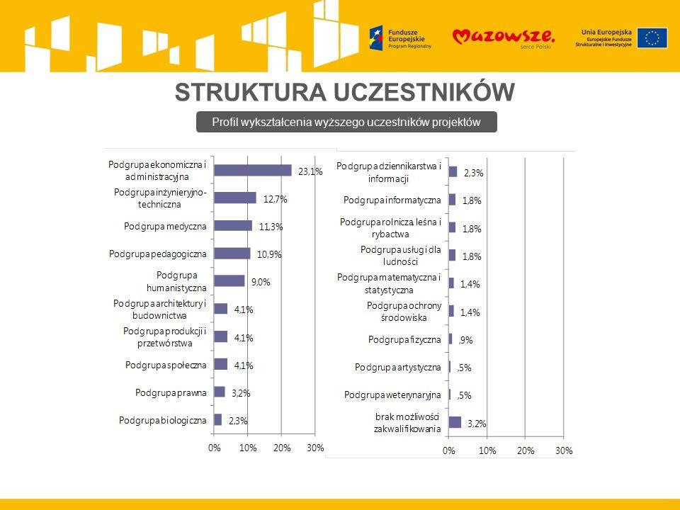 STRUKTURA UCZESTNIKÓW Profil wykształcenia wyższego uczestników projektów