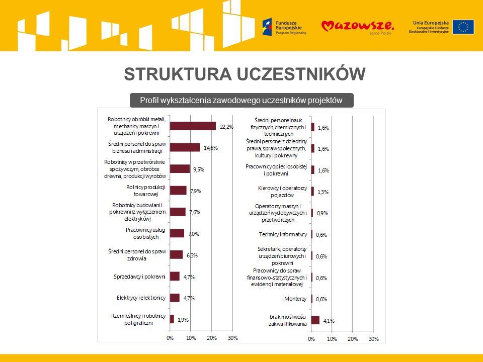 STRUKTURA UCZESTNIKÓW Profil wykształcenia zawodowego uczestników projektów
