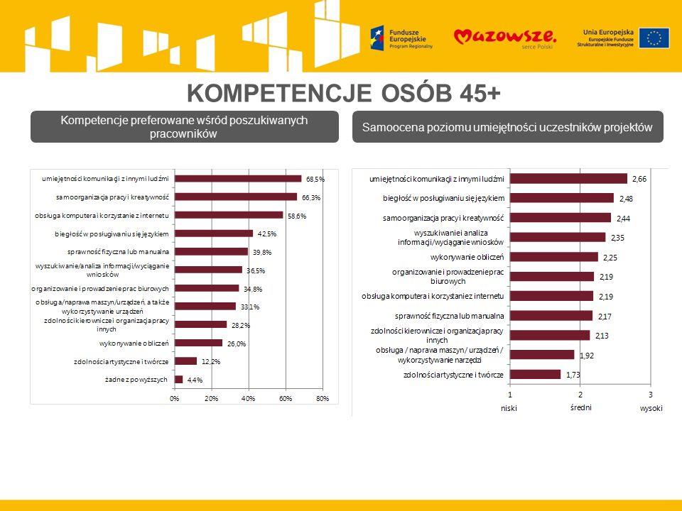 KOMPETENCJE OSÓB 45+ Kompetencje preferowane wśród poszukiwanych pracowników Samoocena poziomu umiejętności uczestników projektów