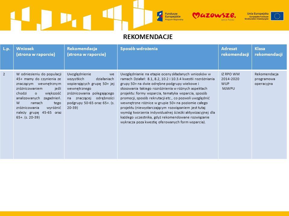 REKOMENDACJE L.p.Wniosek (strona w raporcie) Rekomendacja (strona w raporcie) Sposób wdrożeniaAdresat rekomendacji Klasa rekomendacji 2W odniesieniu d
