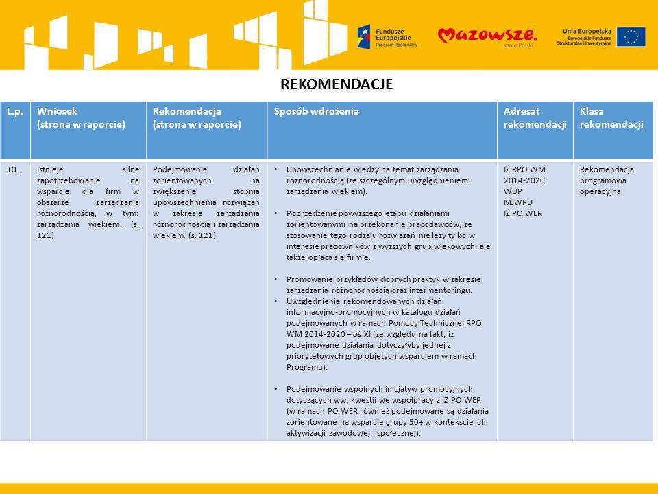 REKOMENDACJE L.p.Wniosek (strona w raporcie) Rekomendacja (strona w raporcie) Sposób wdrożeniaAdresat rekomendacji Klasa rekomendacji 10.Istnieje silne zapotrzebowanie na wsparcie dla firm w obszarze zarządzania różnorodnością, w tym: zarządzania wiekiem.
