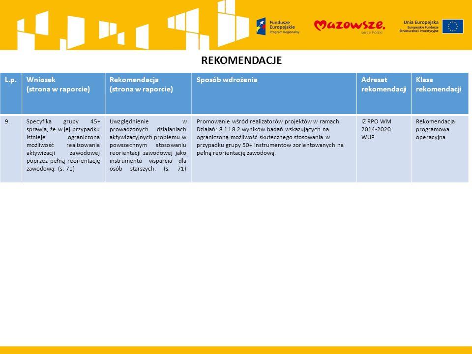 REKOMENDACJE L.p.Wniosek (strona w raporcie) Rekomendacja (strona w raporcie) Sposób wdrożeniaAdresat rekomendacji Klasa rekomendacji 9.Specyfika grupy 45+ sprawia, że w jej przypadku istnieje ograniczona możliwość realizowania aktywizacji zawodowej poprzez pełną reorientację zawodową.