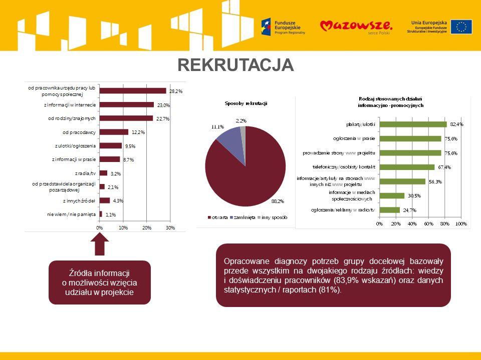REKRUTACJA Źródła informacji o możliwości wzięcia udziału w projekcie Opracowane diagnozy potrzeb grupy docelowej bazowały przede wszystkim na dwojakiego rodzaju źródłach: wiedzy i doświadczeniu pracowników (83,9% wskazań) oraz danych statystycznych / raportach (81%).