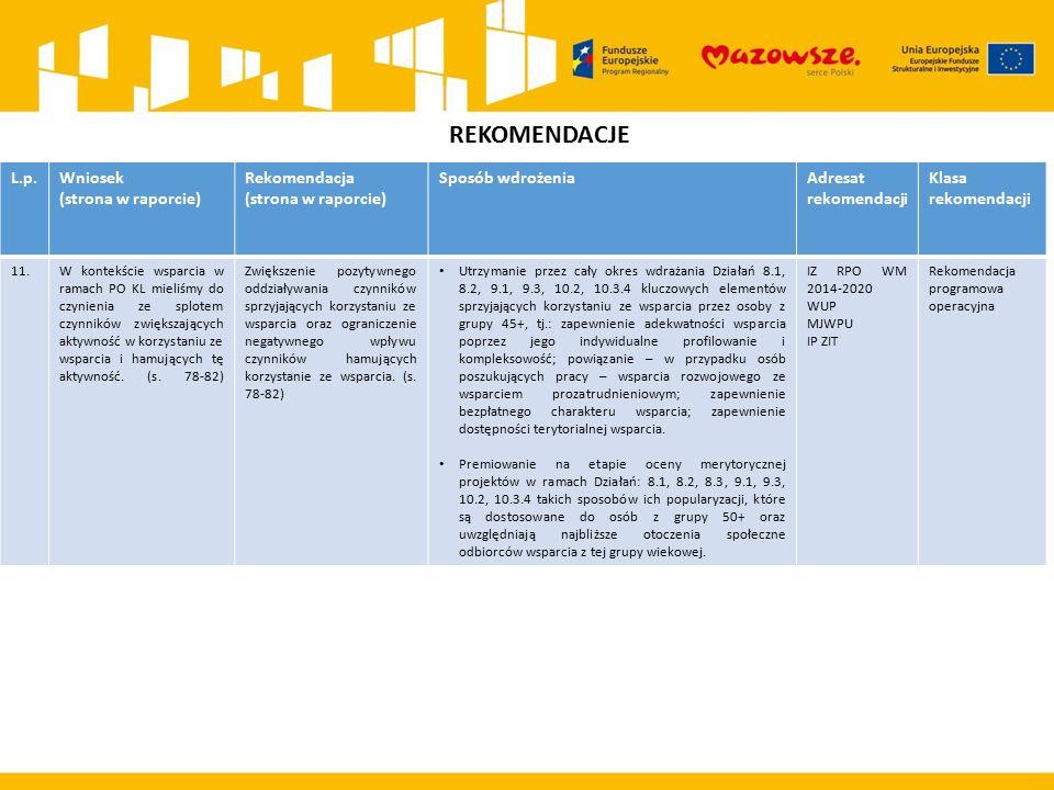 REKOMENDACJE L.p.Wniosek (strona w raporcie) Rekomendacja (strona w raporcie) Sposób wdrożeniaAdresat rekomendacji Klasa rekomendacji 11.W kontekście wsparcia w ramach PO KL mieliśmy do czynienia ze splotem czynników zwiększających aktywność w korzystaniu ze wsparcia i hamujących tę aktywność.
