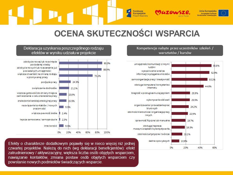 OCENA SKUTECZNOŚCI WSPARCIA Deklaracja uzyskania poszczególnego rodzaju efektów w wyniku udziału w projekcie Kompetencje nabyte przez uczestników szkoleń / warsztatów / kursów Efekty o charakterze dodatkowym pojawiły się w nieco więcej niż jednej czwartej projektów.