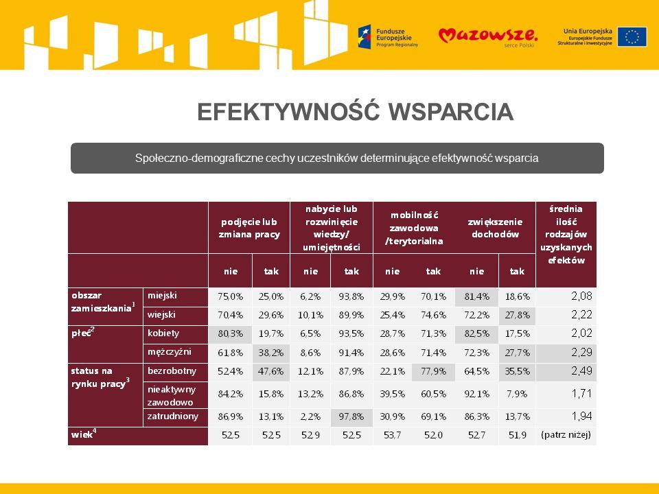 EFEKTYWNOŚĆ WSPARCIA Społeczno-demograficzne cechy uczestników determinujące efektywność wsparcia