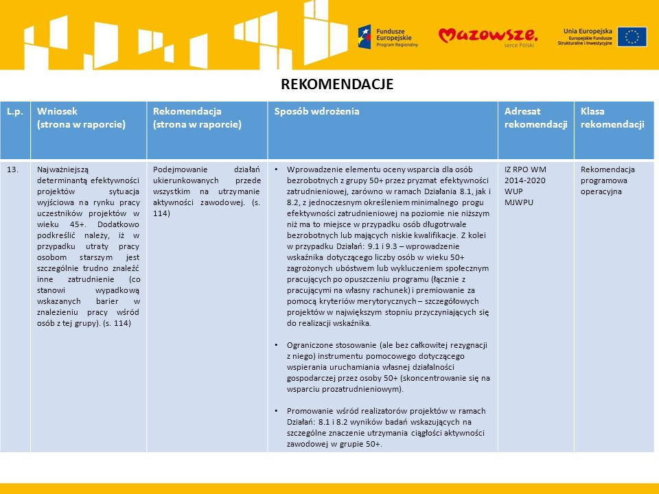 REKOMENDACJE L.p.Wniosek (strona w raporcie) Rekomendacja (strona w raporcie) Sposób wdrożeniaAdresat rekomendacji Klasa rekomendacji 13.Najważniejszą determinantą efektywności projektów sytuacja wyjściowa na rynku pracy uczestników projektów w wieku 45+.
