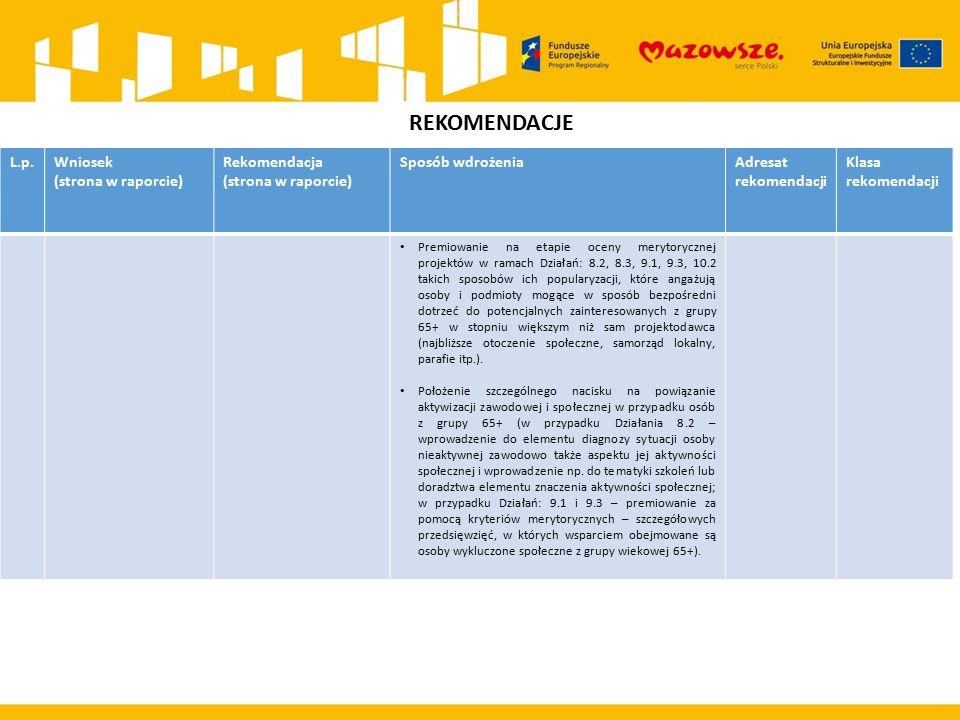 REKOMENDACJE L.p.Wniosek (strona w raporcie) Rekomendacja (strona w raporcie) Sposób wdrożeniaAdresat rekomendacji Klasa rekomendacji Premiowanie na etapie oceny merytorycznej projektów w ramach Działań: 8.2, 8.3, 9.1, 9.3, 10.2 takich sposobów ich popularyzacji, które angażują osoby i podmioty mogące w sposób bezpośredni dotrzeć do potencjalnych zainteresowanych z grupy 65+ w stopniu większym niż sam projektodawca (najbliższe otoczenie społeczne, samorząd lokalny, parafie itp.).