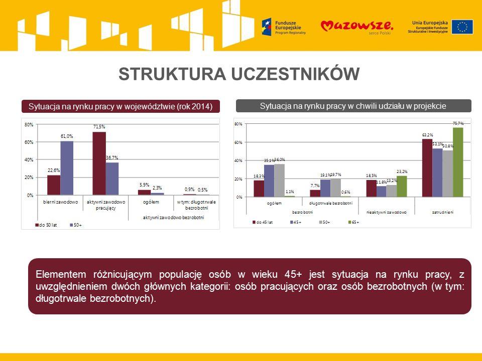 STRUKTURA UCZESTNIKÓW Sytuacja na rynku pracy w województwie (rok 2014) Sytuacja na rynku pracy w chwili udziału w projekcie Elementem różnicującym populację osób w wieku 45+ jest sytuacja na rynku pracy, z uwzględnieniem dwóch głównych kategorii: osób pracujących oraz osób bezrobotnych (w tym: długotrwale bezrobotnych).