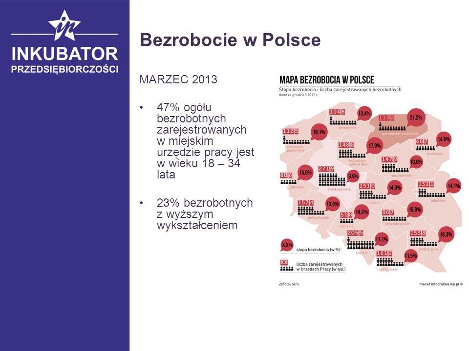 Bezrobocie w Polsce MARZEC 2013 47% ogółu bezrobotnych zarejestrowanych w miejskim urzędzie pracy jest w wieku 18 – 34 lata 23% bezrobotnych z wyższym wykształceniem