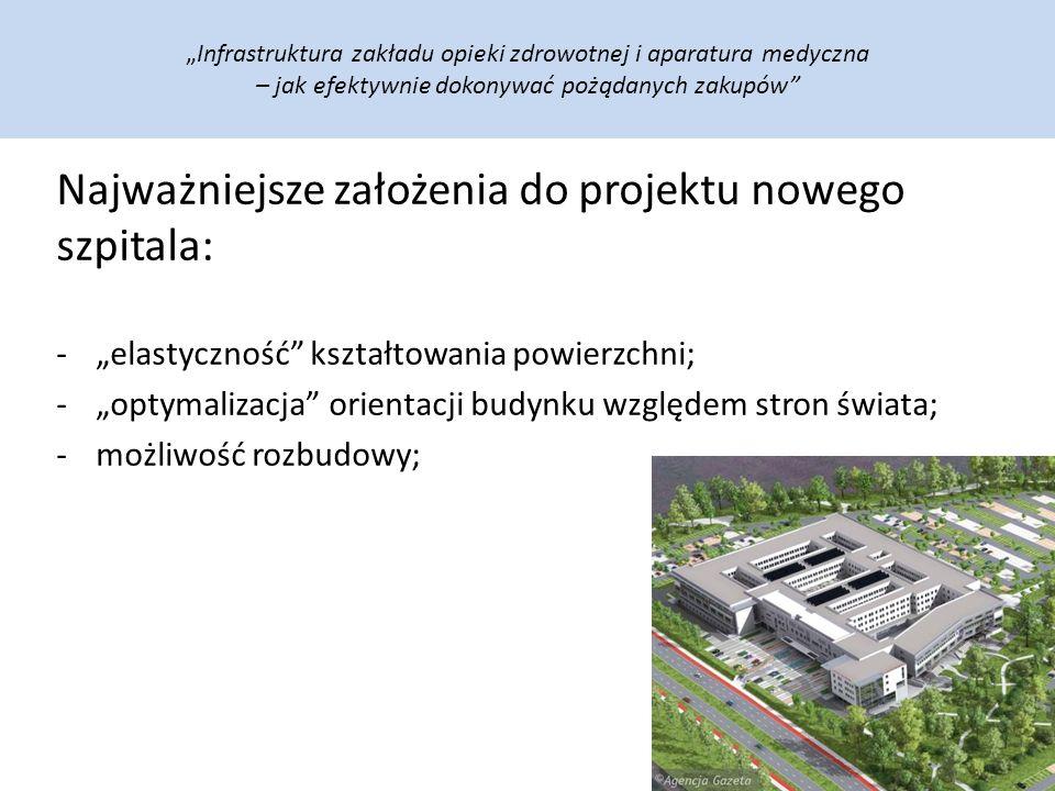 """""""Infrastruktura zakładu opieki zdrowotnej i aparatura medyczna – jak efektywnie dokonywać pożądanych zakupów Najważniejsze założenia do projektu nowego szpitala: -""""elastyczność kształtowania powierzchni; -""""optymalizacja orientacji budynku względem stron świata; -możliwość rozbudowy;"""