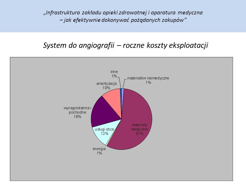"""""""Infrastruktura zakładu opieki zdrowotnej i aparatura medyczna – jak efektywnie dokonywać pożądanych zakupów System do angiografii – roczne koszty eksploatacji"""