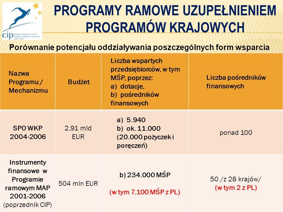 11 Nazwa Programu / Mechanizmu Budżet Liczba wspartych przedsiębiorców, w tym MŚP, poprzez: a) dotacje, b) pośredników finansowych Liczba pośredników finansowych SPO WKP 2004-2006 2,91 mld EUR a) 5.940 b) ok.