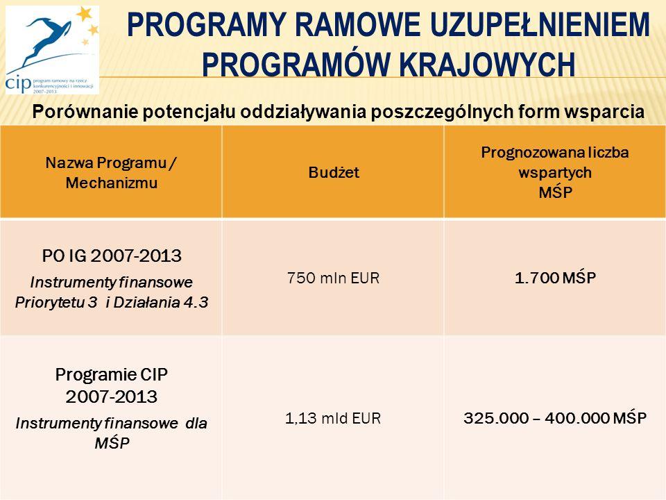 12 Nazwa Programu / Mechanizmu Budżet Prognozowana liczba wspartych MŚP PO IG 2007-2013 Instrumenty finansowe Priorytetu 3 i Działania 4.3 750 mln EUR1.700 MŚP Programie CIP 2007-2013 Instrumenty finansowe dla MŚP 1,13 mld EUR325.000 – 400.000 MŚP Porównanie potencjału oddziaływania poszczególnych form wsparcia PROGRAMY RAMOWE UZUPEŁNIENIEM PROGRAMÓW KRAJOWYCH