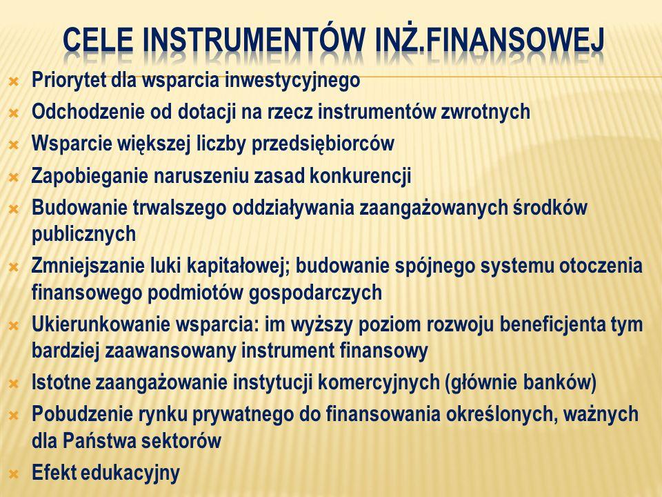  Priorytet dla wsparcia inwestycyjnego  Odchodzenie od dotacji na rzecz instrumentów zwrotnych  Wsparcie większej liczby przedsiębiorców  Zapobieganie naruszeniu zasad konkurencji  Budowanie trwalszego oddziaływania zaangażowanych środków publicznych  Zmniejszanie luki kapitałowej; budowanie spójnego systemu otoczenia finansowego podmiotów gospodarczych  Ukierunkowanie wsparcia: im wyższy poziom rozwoju beneficjenta tym bardziej zaawansowany instrument finansowy  Istotne zaangażowanie instytucji komercyjnych (głównie banków)  Pobudzenie rynku prywatnego do finansowania określonych, ważnych dla Państwa sektorów  Efekt edukacyjny