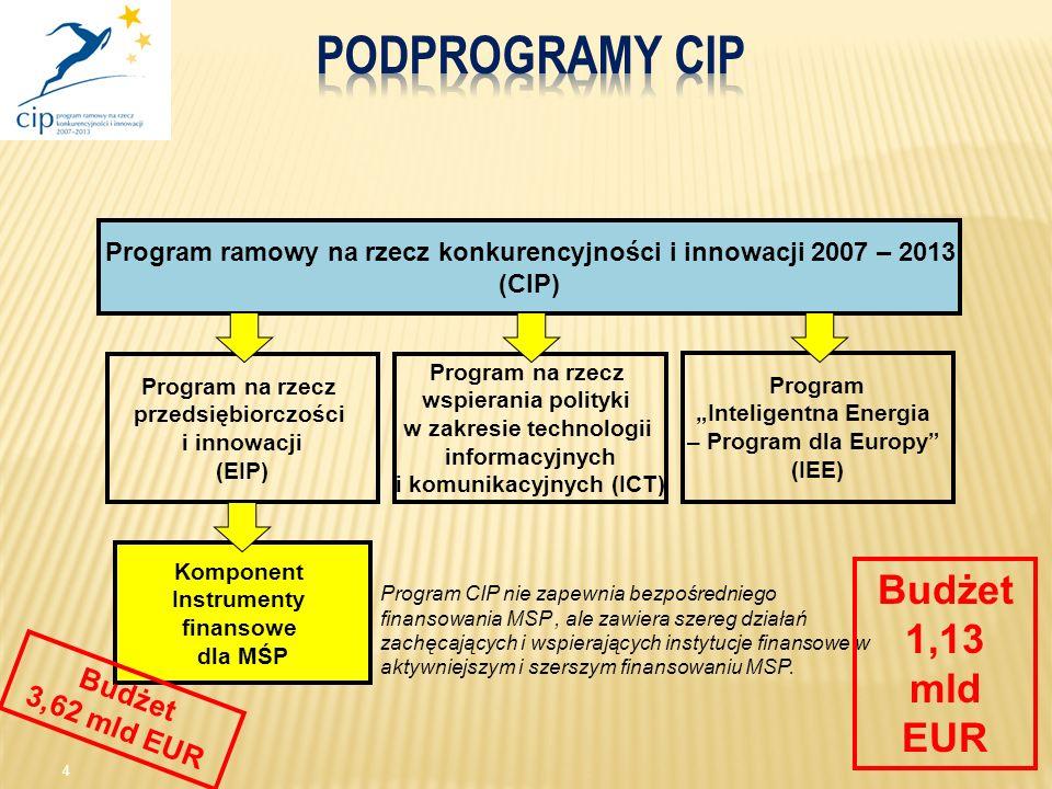 """Program ramowy na rzecz konkurencyjności i innowacji 2007- 2013 (CIP): Program ramowy na rzecz konkurencyjności i innowacji 2007 – 2013 (CIP) Program """"Inteligentna Energia – Program dla Europy (IEE) Komponent Instrumenty finansowe dla MŚP Program na rzecz wspierania polityki w zakresie technologii informacyjnych i komunikacyjnych (ICT) Program na rzecz przedsiębiorczości i innowacji (EIP) 4 Program CIP nie zapewnia bezpośredniego finansowania MSP, ale zawiera szereg działań zachęcających i wspierających instytucje finansowe w aktywniejszym i szerszym finansowaniu MSP."""