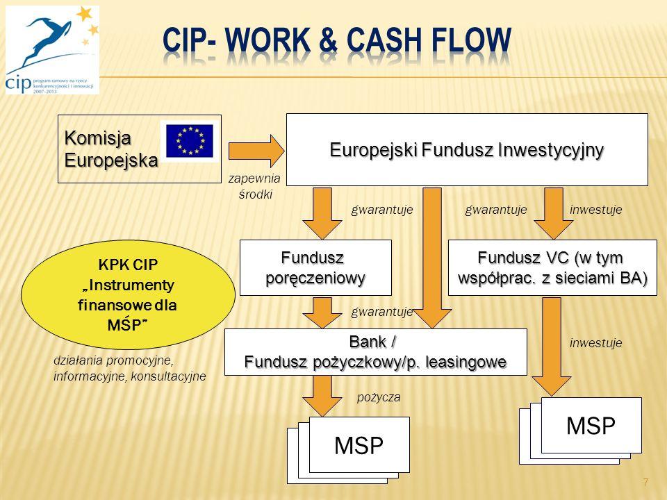 7 Bank / Fundusz pożyczkowy/p. leasingowe Fundusz VC (w tym współprac.