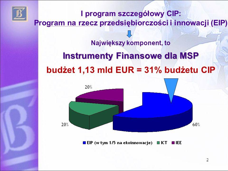 2 I program szczegółowy CIP: Program na rzecz przedsiębiorczości i innowacji (EIP) Największy komponent, to Instrumenty Finansowe dla MSP budżet 1,13 mld EUR = 31% budżetu CIP