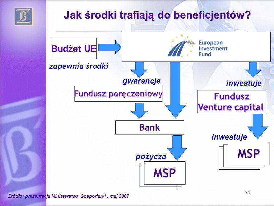 37 Bank Fundusz Venture capital MSP inwestuje pożycza zapewnia środki Fundusz poręczeniowy gwarancje Budżet UE Jak środki trafiają do beneficjentów.
