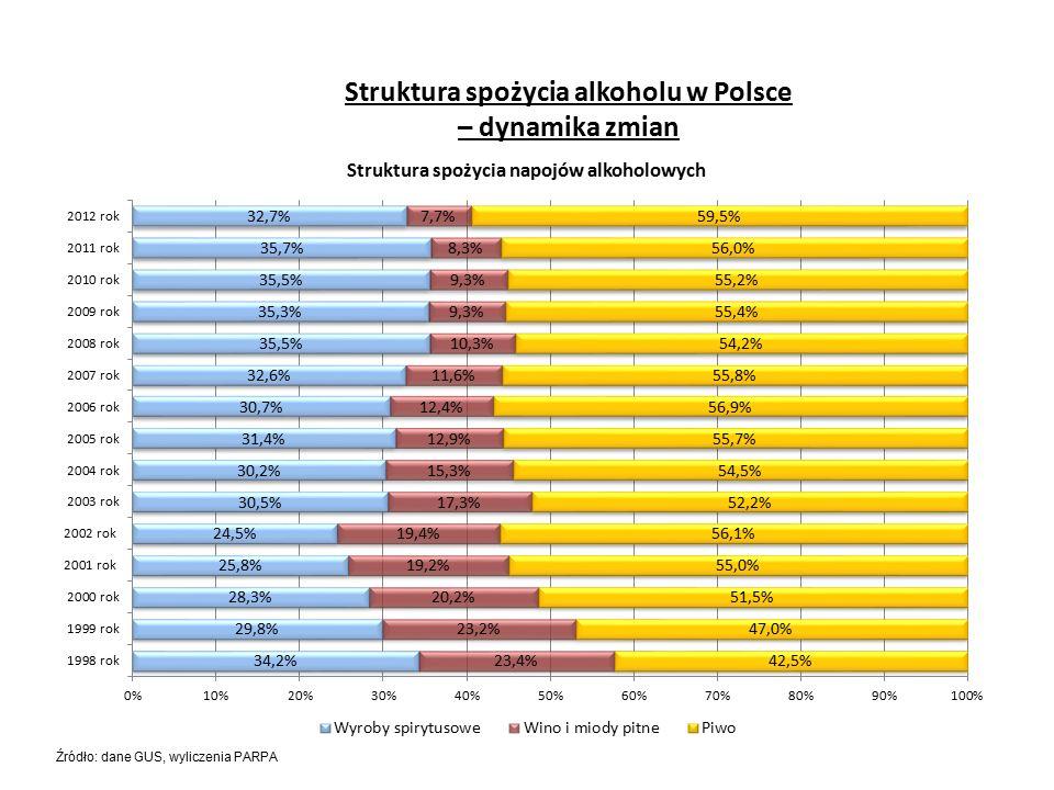 Struktura spożycia alkoholu w Polsce – dynamika zmian Źródło: dane GUS, wyliczenia PARPA