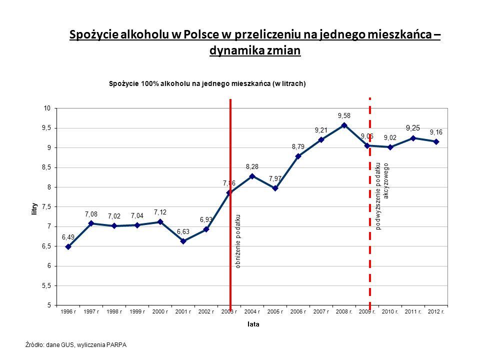 Spożycie alkoholu w Polsce w przeliczeniu na jednego mieszkańca – dynamika zmian Źródło: dane GUS, wyliczenia PARPA