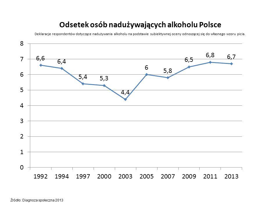 Deklaracje respondentów dotyczące nadużywania alkoholu na podstawie subiektywnej oceny odnoszącej się do własnego wzoru picia.