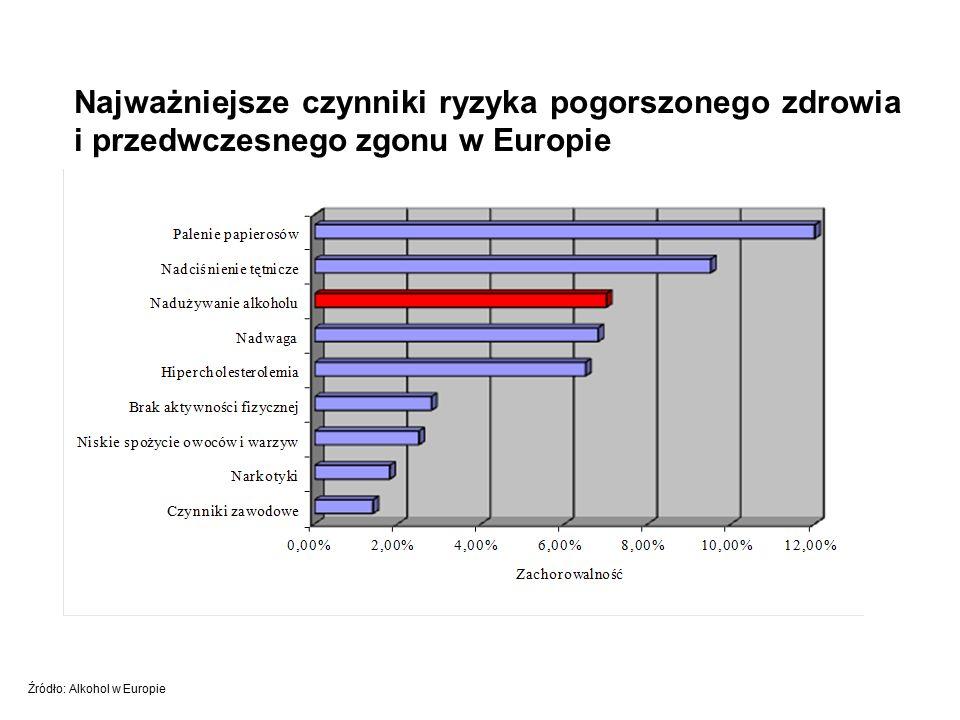 Najważniejsze czynniki ryzyka pogorszonego zdrowia i przedwczesnego zgonu w Europie Źródło: Alkohol w Europie