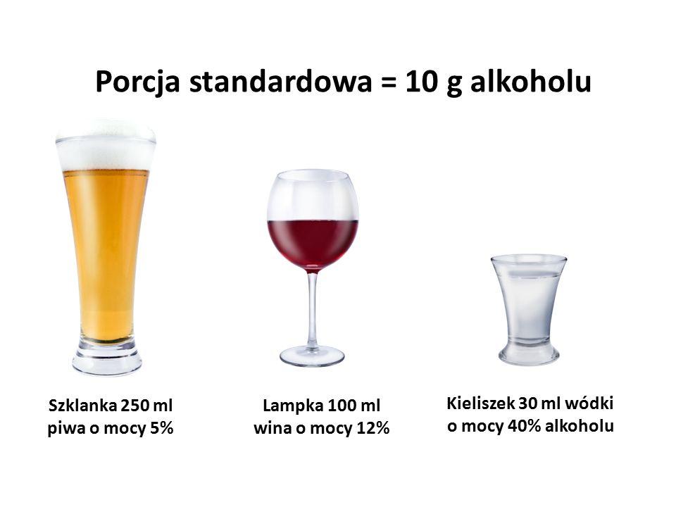 Porcja standardowa = 10 g alkoholu Szklanka 250 ml piwa o mocy 5% Kieliszek 30 ml wódki o mocy 40% alkoholu Lampka 100 ml wina o mocy 12%