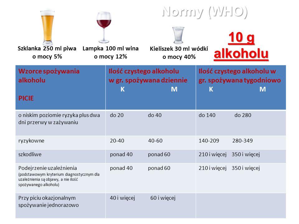 Normy (WHO) Szklanka 250 ml piwa o mocy 5% Kieliszek 30 ml wódki o mocy 40% Lampka 100 ml wina o mocy 12% Wzorce spożywania alkoholu PICIE Ilość czystego alkoholu w gr.