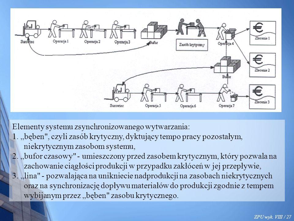 ZPU wyk. VIII / 27 Elementy systemu zsynchronizowanego wytwarzania: 1.