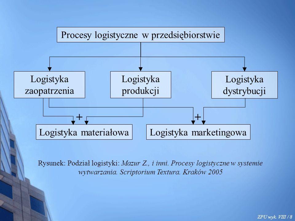 ZPU wyk. VIII / 8 Procesy logistyczne w przedsiębiorstwie Logistyka zaopatrzenia Logistyka produkcji Logistyka dystrybucji Logistyka marketingowaLogis