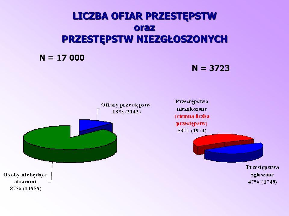 LICZBA OFIAR PRZESTĘPSTW oraz PRZESTĘPSTW NIEZGŁOSZONYCH N = 17 000 N = 3723