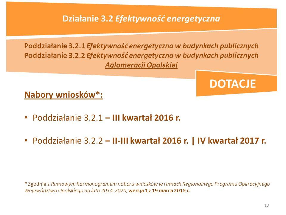 10 Nabory wniosków*: Poddziałanie 3.2.1 – III kwartał 2016 r.